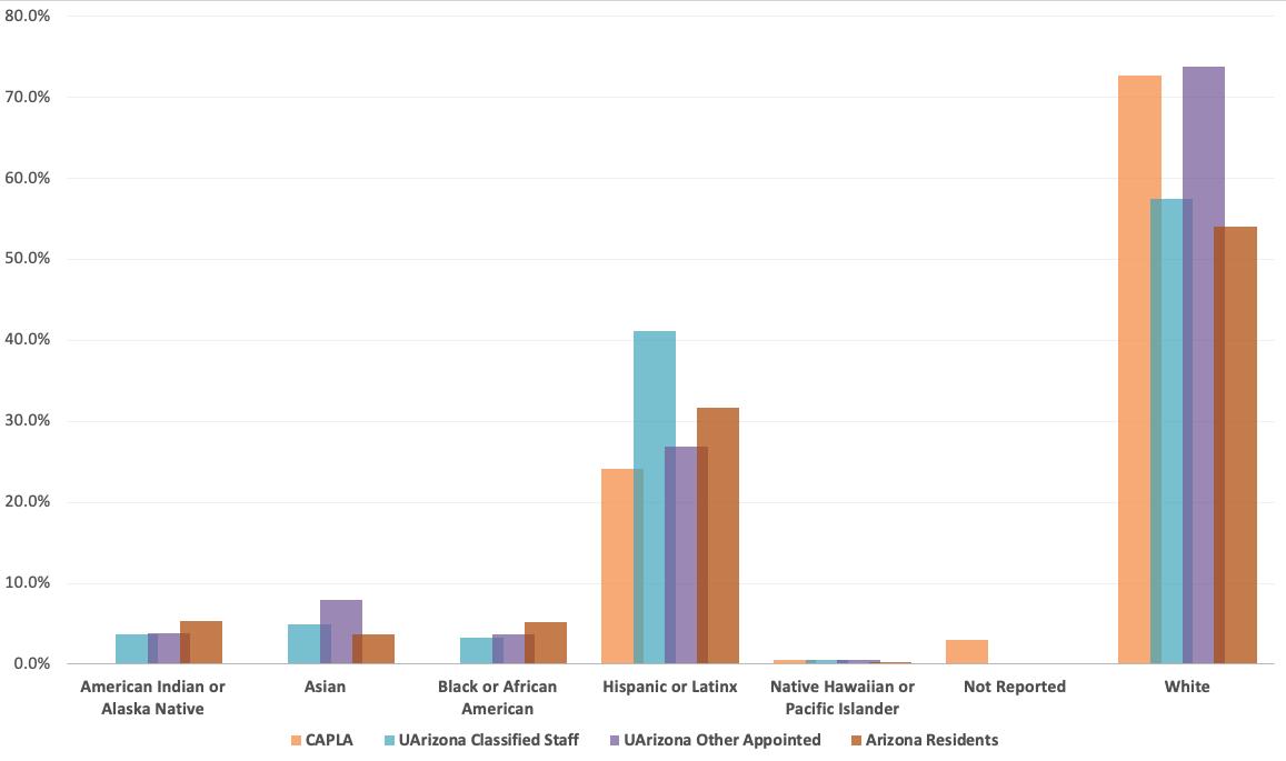 CAPLA Staff Race/Ethnicity, Fall 2020