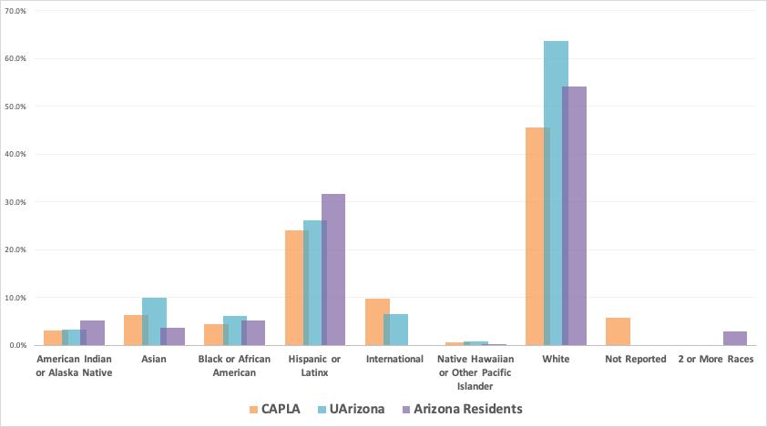 Pie Chart: CAPLA/UArizona Students and Arizona Residents by Race/Ethnicity