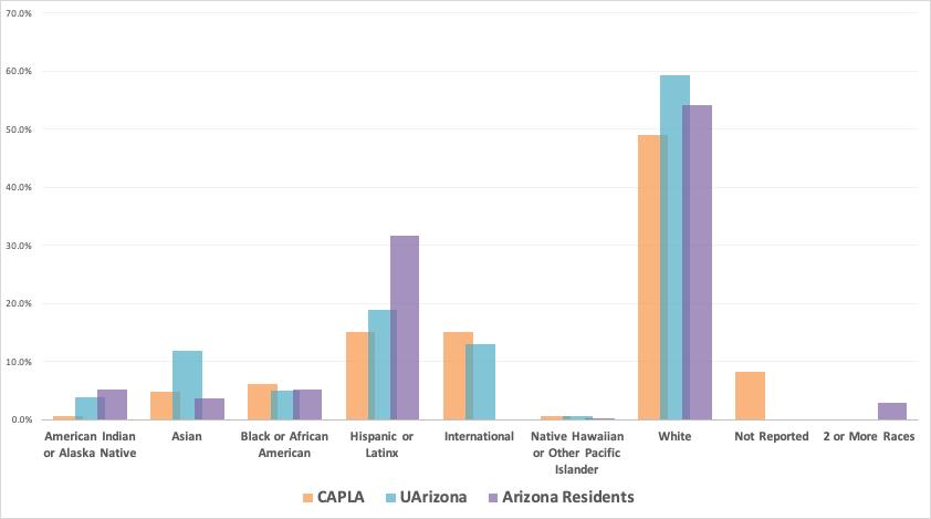 Bar Chart: Graduate CAPLA/UArizona Students and Arizona Residents by Race/Ethnicity