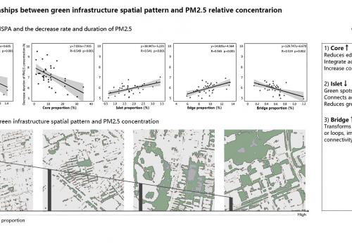 Particulate matter mitigation through urban green infrastructure: Research on optimization of block-scale green space