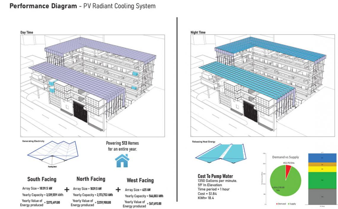 Performance Diagram: PV Radiant Cooling System by Alec Kelly-Jones